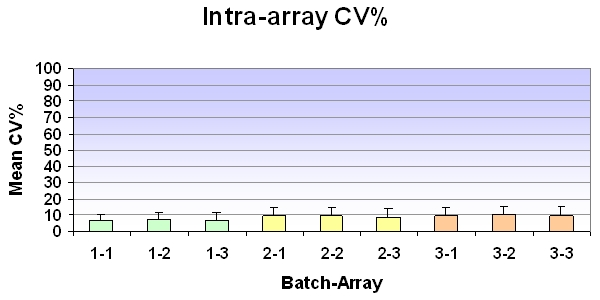 Intra-array coefficient of variation